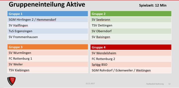 Auslosung Aktive Stadtpokal Rottenburg 2017